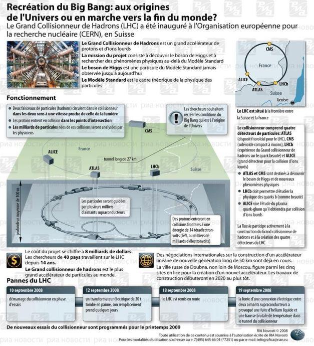 Grand Collisionneur de Hadrons: recreation du Big Bang. INFOgraphie