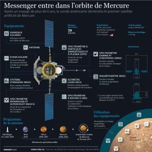Sonde Messenger: le premier satellite artificiel de Mercure