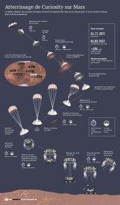 L'atterrissage du robot Curiosity sur Mars