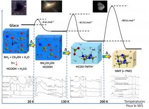 Les étapes de la synthèse du HMT reliées aux différents environnements astrophysiques conduisant à la formation d'une comète. Source: SFE