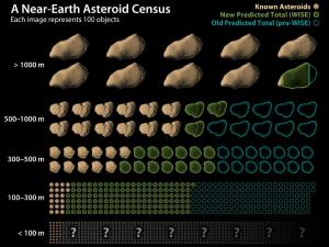 neowise-asteroid-census
