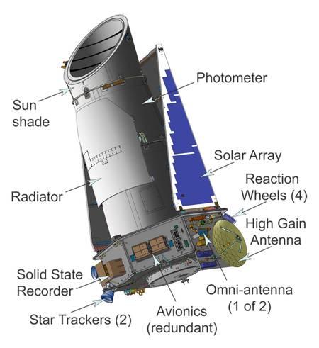 Principaux éléments du satellite Kepler. L'emplacement des roues de réaction (reaction wheels) est indiqué sur la partie droite du dessin. © Nasa