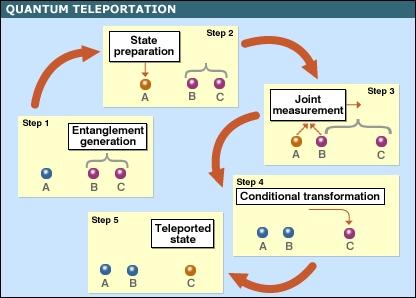 aaa-quantum-teleportation1