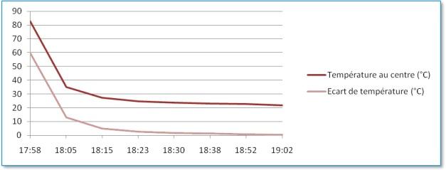 Évolution des températures (Durée totale de l'expérience : 1h09min) crédit:Ufo-Science