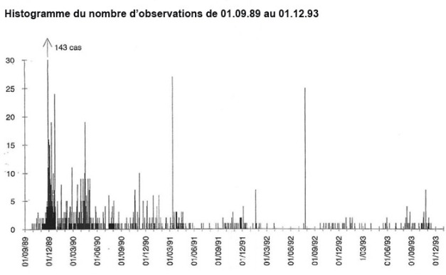 Figure 2 : extension de la vague belge et ses prolongements notamment la mini-vague de septembre 1991 à janvier 1992, la journée du 26 juillet 1992 avec 27 cas et la mini-vague d'août à novembre 1993 (VOB2, cahier d'illustrations central). crédit:cobeps.org