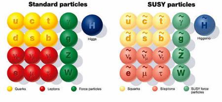 Les particules et leurs partenaires supersymétriques. Cliquer pour agrandir. Crédit : University of Glasgow