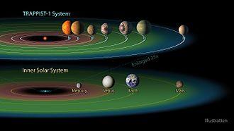 Système planétaire de TRAPPIST-1 en comparaison avec le système solaire interne.  Crédit illustration: Wikipédia